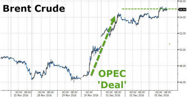 OPEC Oil Production Hits New All Time High As Brent Surges To 16 Month High