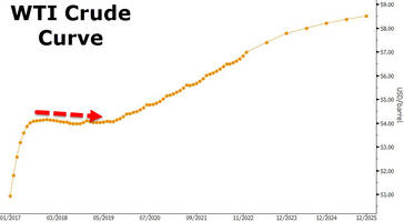 The Curve Is Screaming Producer Hedging - Shale Companies Scramble To Lock In Oil Prices
