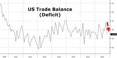 trade deficit grows more than expected as stronger dollar pressures exports