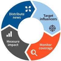 Business Wire and Agility PR Solutions Partner to Enhance Media Outreach and Analytics Options