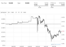 the russian ruble is ticking up