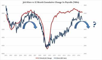 job market rolling over: rate of hiring declines at fastest pace since 2013