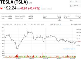 something interesting — and possibly alarming — is happening with tesla stock (tsla)
