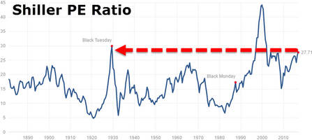 schiller warns: stocks are partying like its 1929!