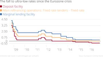 the european central bank keeps interest rates unchanged