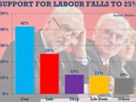 Labour support poll shows Theresa May is THREE TIMES more popular than Jeremy Corbyn