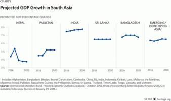 south asia: regional integration and greater economic freedom will boost growth and prosperity – analysis