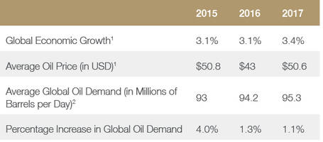 saudis forecast $51 oil in 2017 rising to $65 by 2019; will spend 20% of total budget on military