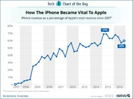 This one chart shows why it's so important for Apple to revive iPhone sales (AAPL)
