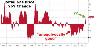 Unequivocally Bad? Gas Prices Soar Over 20% YoY - Most Since 2011