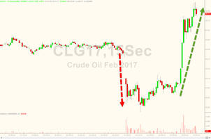 Crude Dumps'n'Pumps Despite Massive Inventory Builds, Biggest Jump In Production In 20 Months