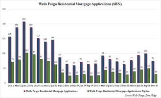 How Rising Rates Are Hurting America's Largest Mortgage Lender, In One Chart