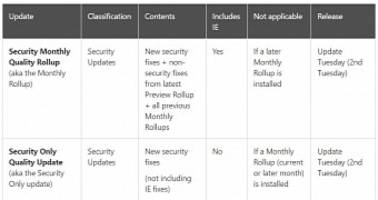 "Microsoft Reduces Size of ""Security Only"" Update with Separate IE Patch"