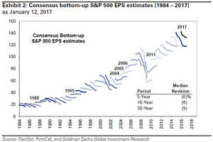 goldman is concerned: the s&p has surged 6% since the election but 2017 eps forecasts haven't budged