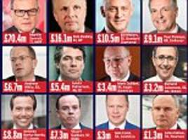 the ftse bosses heading to davos to tackle poverty