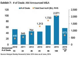 the money management business could reach 'a turning point' in 2017 (ms)