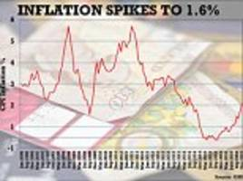 Inflation spikes to a higher than forecast 1.6 per cent