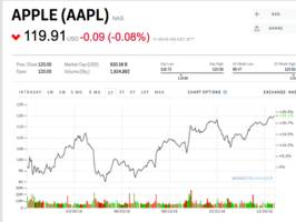 apple climbs to its best level in over a year (aapl)