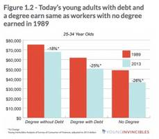 comparing 25-34 year olds now to 25-34 year olds in 1989 is super depressing
