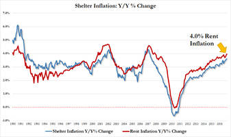 Highest Rent Inflation Since 2007 Sends Core CPI Above Fed's Target For 14th Consecutive Month