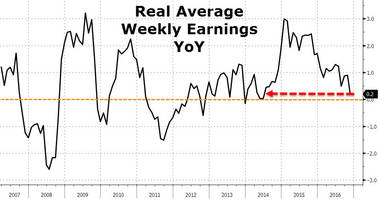 What Wage Inflation? Real Average Weekly Earnings Growth Plunges To Weakest In 30 Months