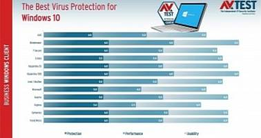 tests reveal the best antivirus for windows 10