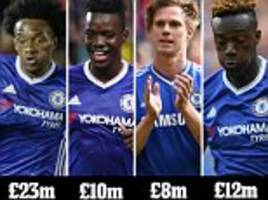 sportsmail's estimates fees for chelsea's 35 loanees