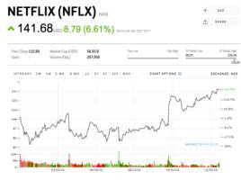 netflix soars to a record high after crushing subscriber growth targets (nflx)
