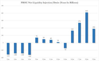 China Central Bank Injects A Record 1.035 Trillion In Bank Liquidity This Week