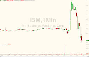 ibm beats thanks to record low effective tax rate; posts 19th consecutive revenue drop