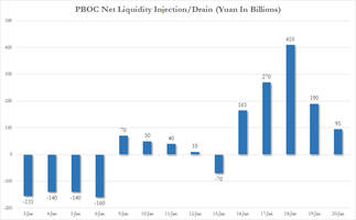 in strange move, pboc cuts reserve ratio for five largest banks as liquidity shortage soars