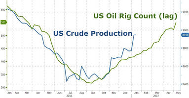 oil slides after rig count spikes most since april 2013