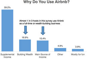 will real estate investors take over airbnb?