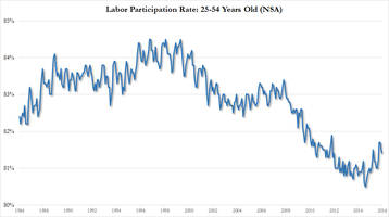 david rosenberg: the travesty is we have 23.5 million americans aged 25-to-54 outside the labor force