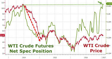 the last time oil speculators were this 'long', crude collapsed