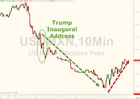 peso tumbles as mexican president warns will take immediate actions to defend interests with us