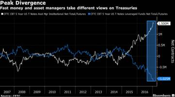 treasuries besieged by 'idiot money': record shorts in treasuries paint an ominous picture for bond bears