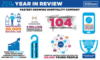 hilton delivers another record-setting year, set up for continued outperformance