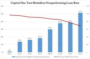 cab industry on verge of collapse? capital one's taxi npl rate soars above 50%