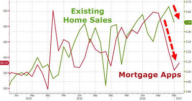 december existing home sales plunge most since 2009, nar blames rate surge & record low inventory