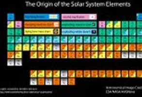 periodic table that explains where the universe came from