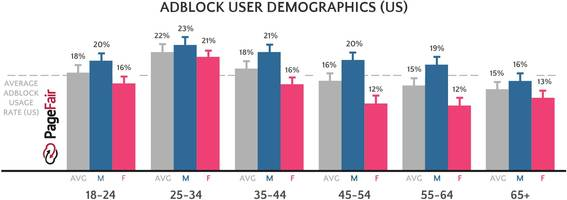 ad blocker usage is up 30% — and a popular method publishers use to thwart it isn't working
