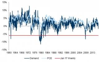 goldman stunned by collapse in gasoline demand: this would require a us recession