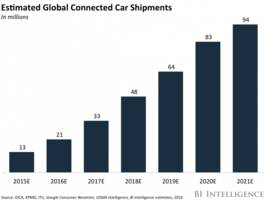 the transformation of the automobile 2016: forecasts, trends, and analyses on the disruption of the automotive industry