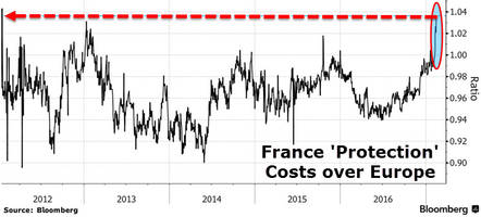 as le pen odds surge; french stock market risk hits 5-year high, credit risk spikes