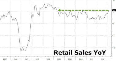 US Spending Spree Has Retail Sales Growing At Fastest Pace In Nearly Five Years