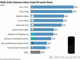 voice calling could soon come to smart home speakers (amzn, aapl, goog)