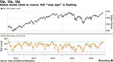 futures, european shares stumble after massively overbought world stocks hit record high