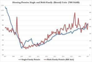 Housing Starts Disappoint As Building Permits Surge, Driven By Rentals
