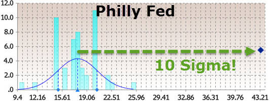 philly fed explodes to 33-year highs - a 10-standard-deviation beat
